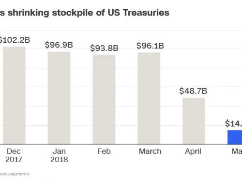La Russia ha scaricato l'84% del debito in dollari