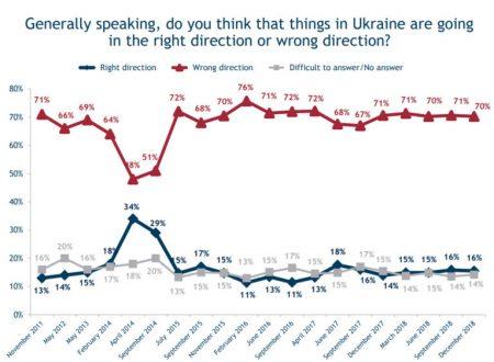 """L'Ucraina rifiuta Maidan, Bandera e la """"rivoluzione"""""""