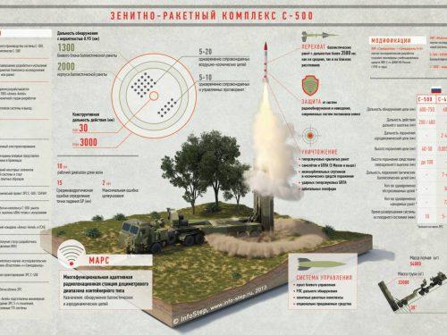 Il nuovo sistema missilistico ipersonico S-500 russo spezzerà la potenza aerea occidentale