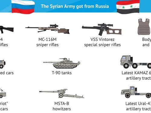 Come la Russia ha sostenuto la vittoria della Siria