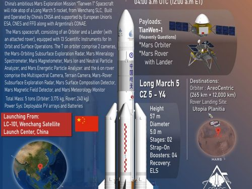 La Cina lancia la prima missione su Marte