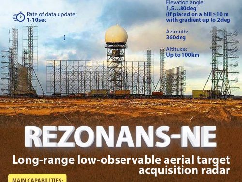 Il radar Rezonans-NE può monitorare i missili iprsonici