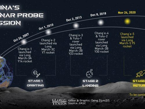 La Cina lancia la prima missione lunare con rientro