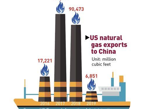 Le esportazioni di GNL degli Stati Uniti in Cina diminuiranno