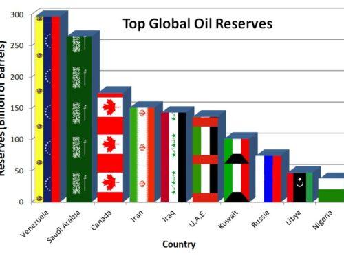 La produzione petrolifera venezuelana riprende mentre negli USA si chiede di togliere le sanzioni